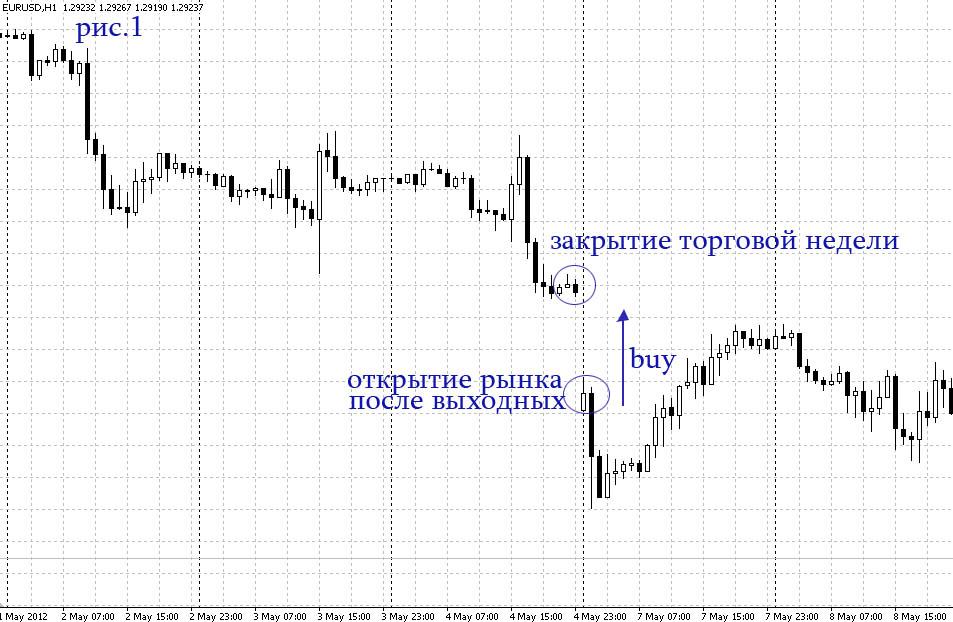 пример gap анализа:
